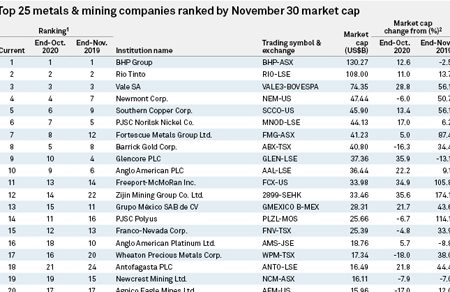 Market value of top mining & metals companies climbed 2.7% in November, S&P reports